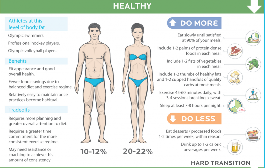 Body Fat Percentage20-22