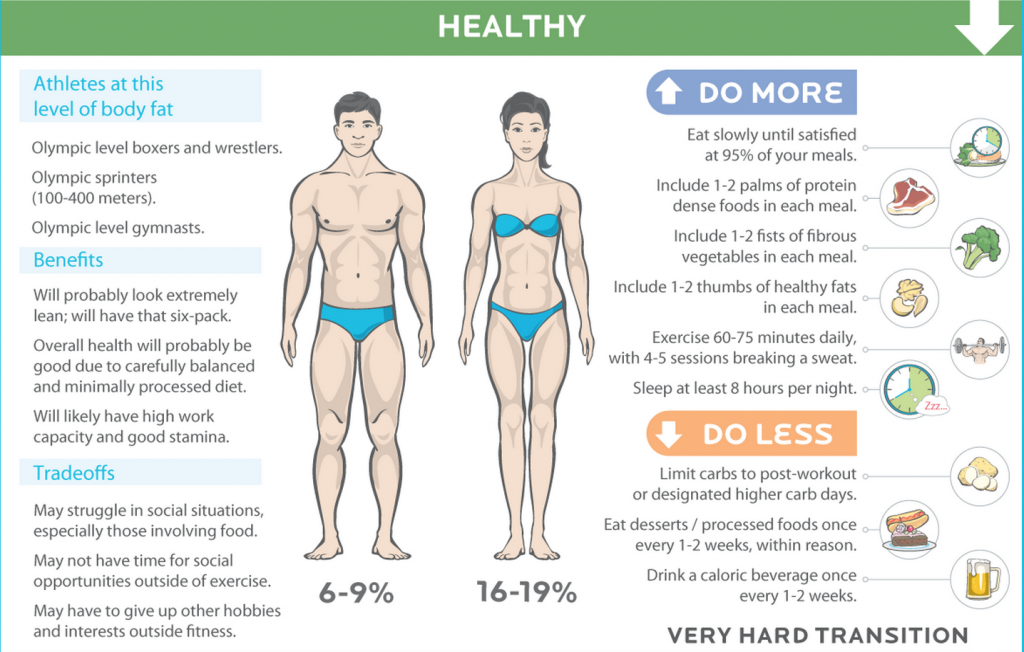 Body Fat Percentage6-19